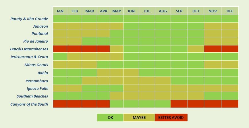 Brazil Weather Chart for the entire year